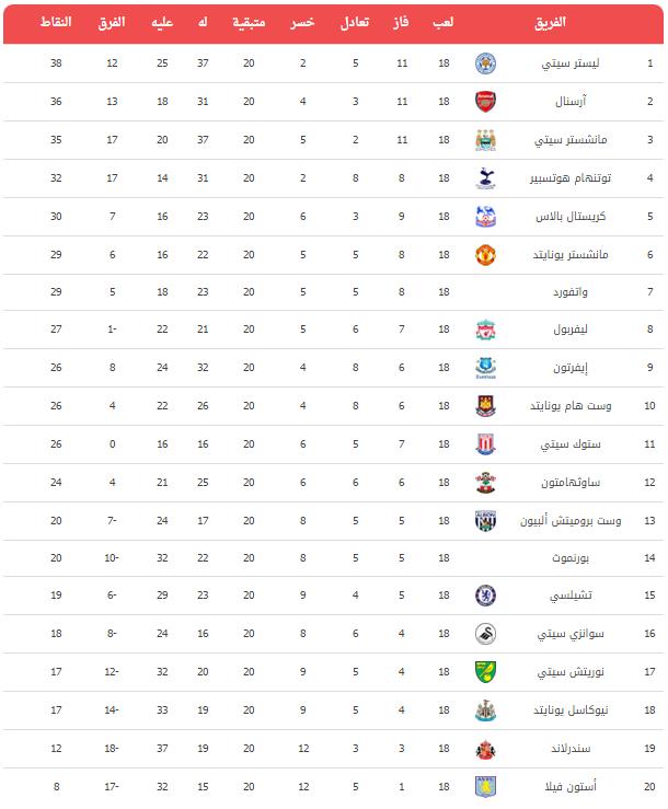 ترتيب الدوري الانجليزي English Premier League Table