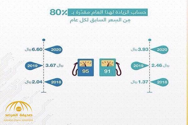 اسعار البنزين في السعودية ٢٠١٩